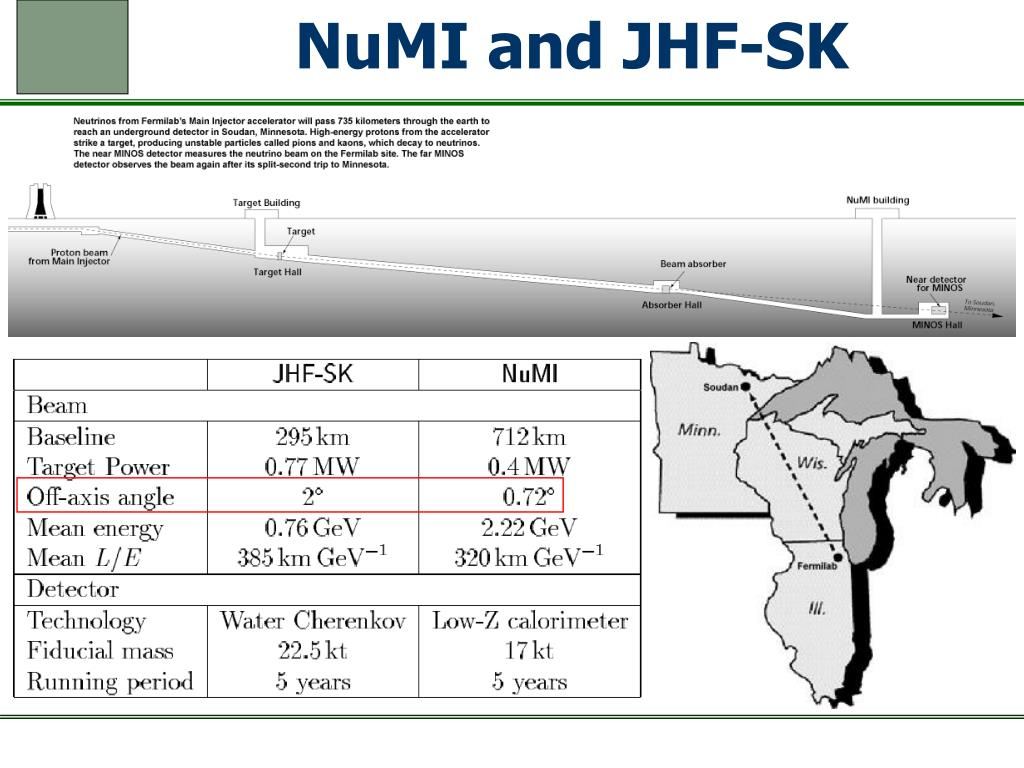 NuMI and JHF-SK