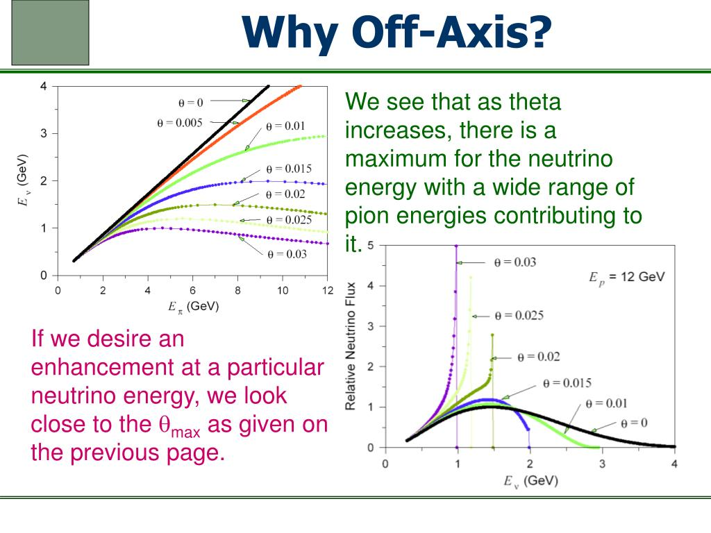 Why Off-Axis?