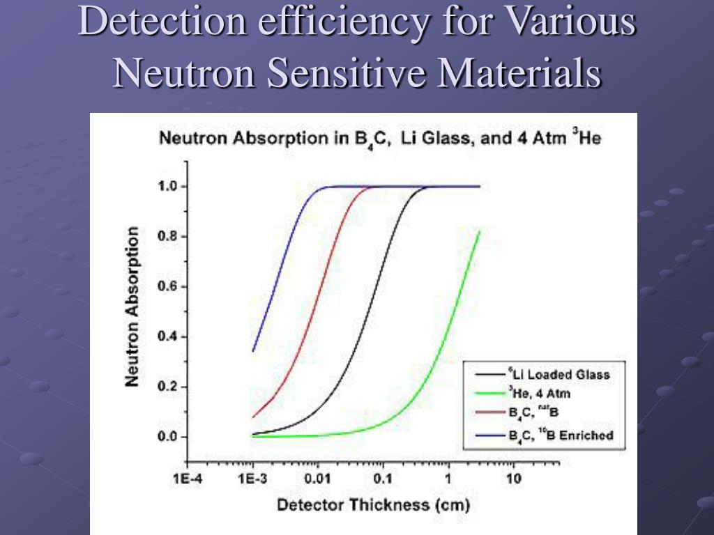 Detection efficiency for Various Neutron Sensitive Materials
