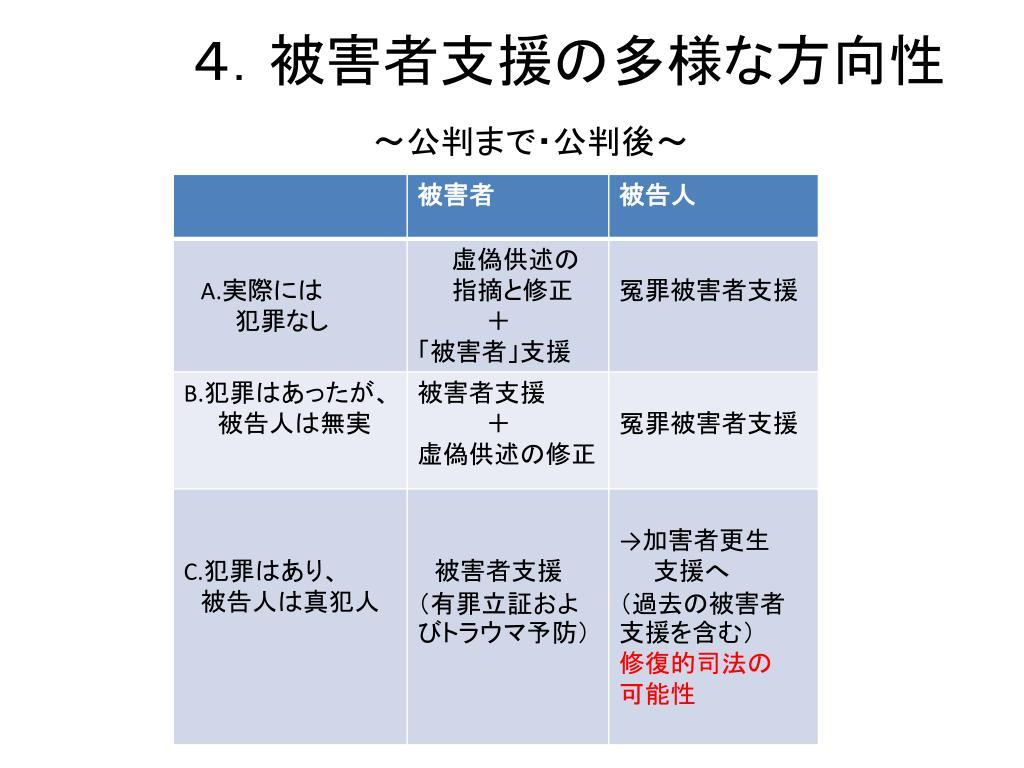 4.被害者支援の多様な方向性