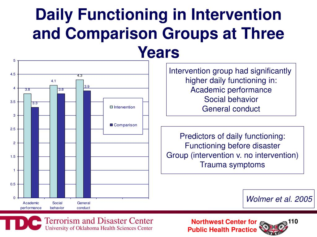 Daily Functioning in Intervention and Comparison Groups at Three Years