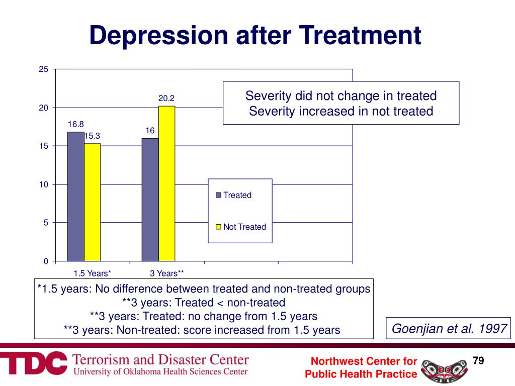 Depression after Treatment