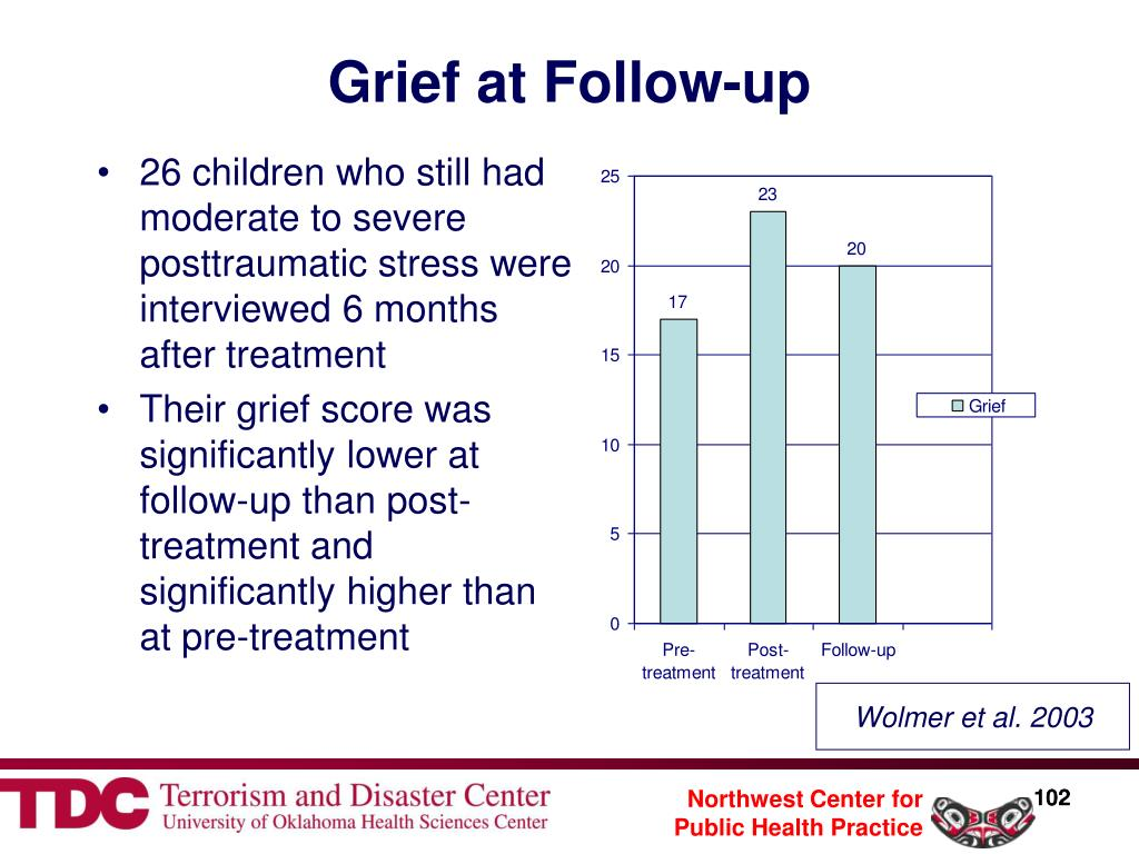 Grief at Follow-up