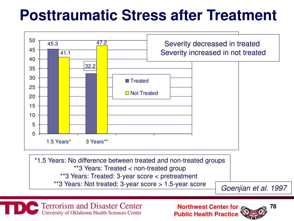 Posttraumatic Stress after Treatment