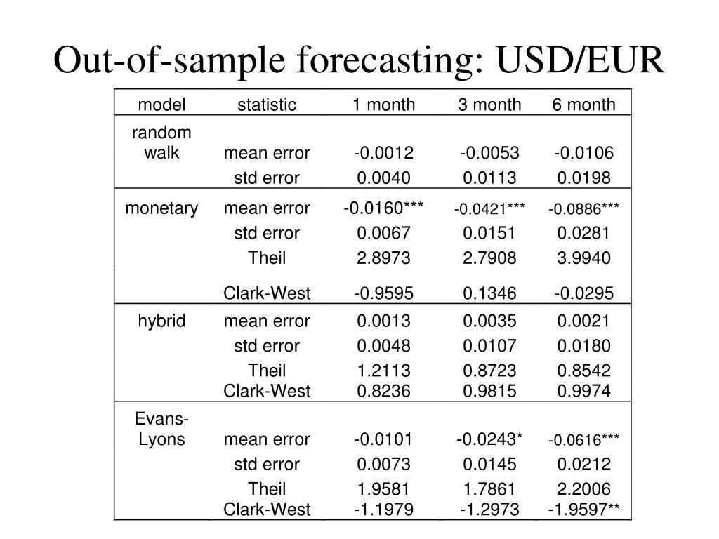Out-of-sample forecasting: USD/EUR
