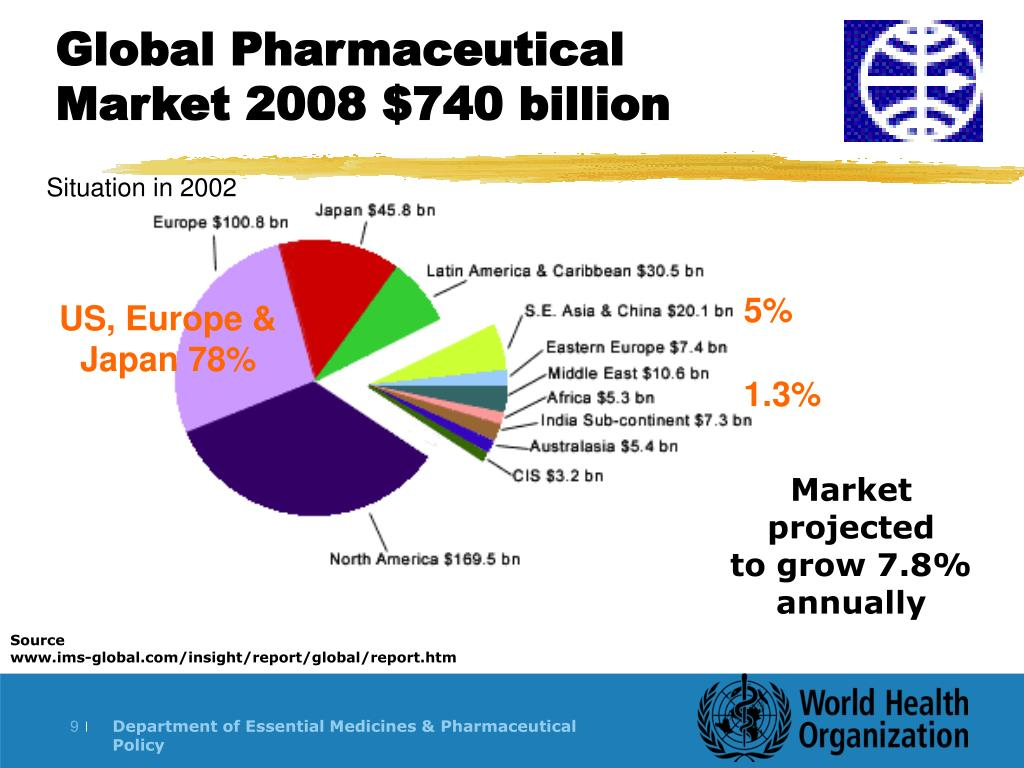 Global Pharmaceutical