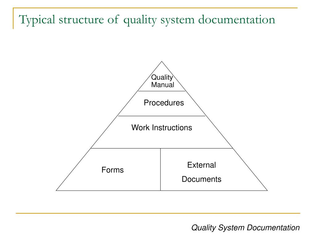 Typical structure of quality system documentation