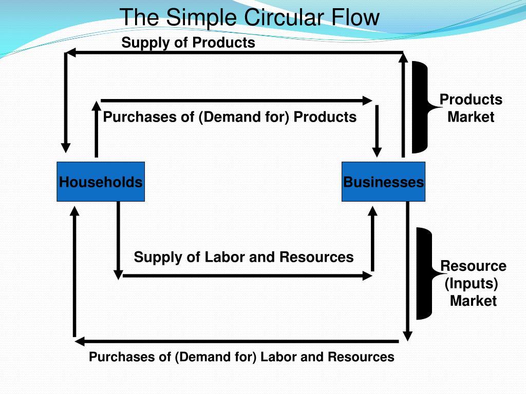 The Simple Circular Flow