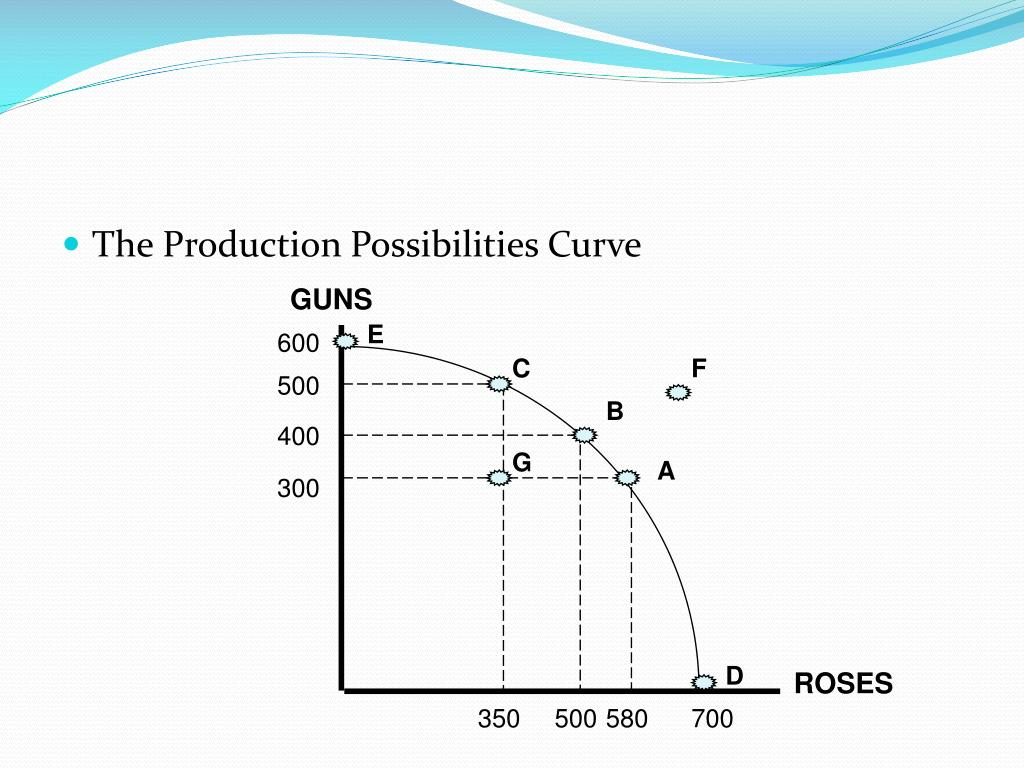 The Production Possibilities Curve