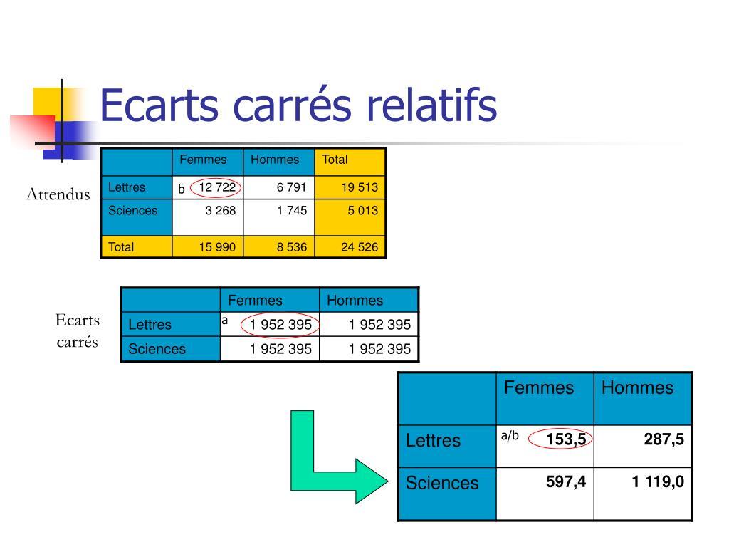 Ecarts carrés relatifs