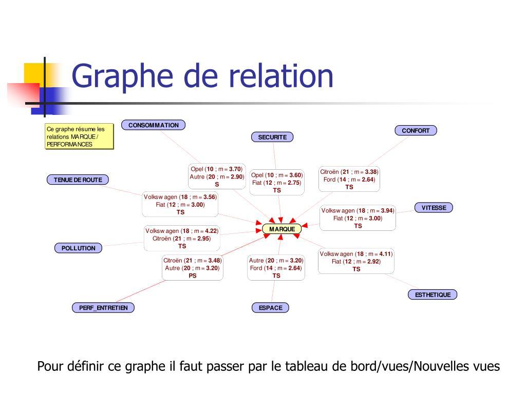 Graphe de relation
