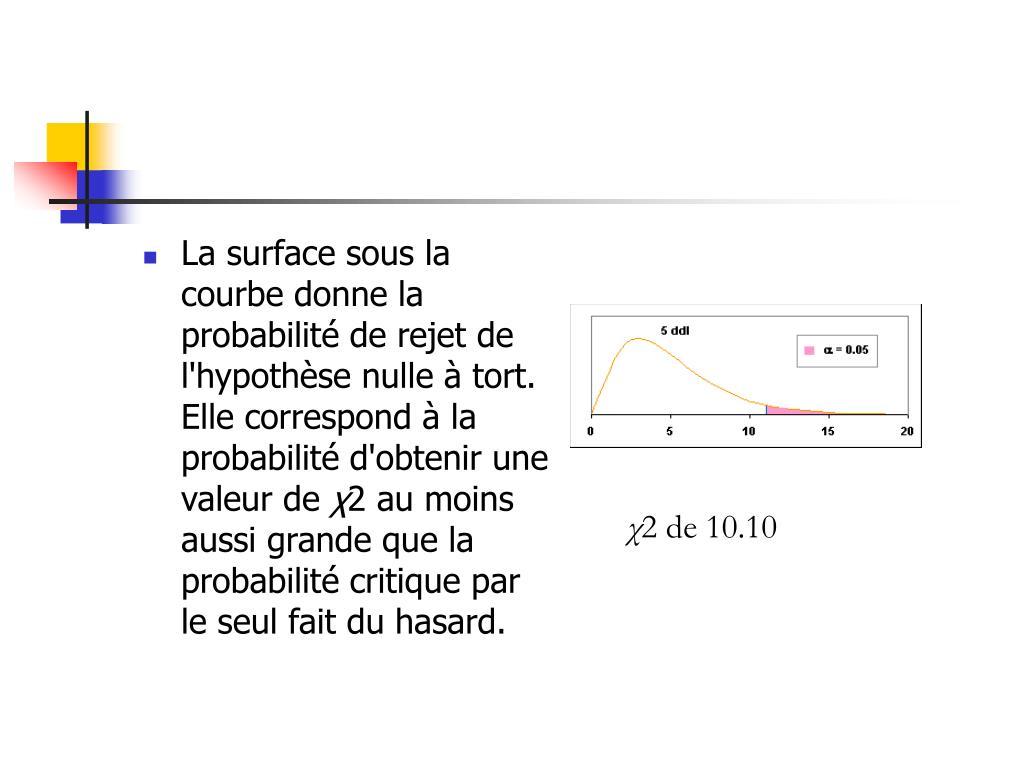 La surface sous la courbe donne la probabilité de rejet de l'hypothèse nulle à tort. Elle correspond à la probabilité d'obtenir une valeur de