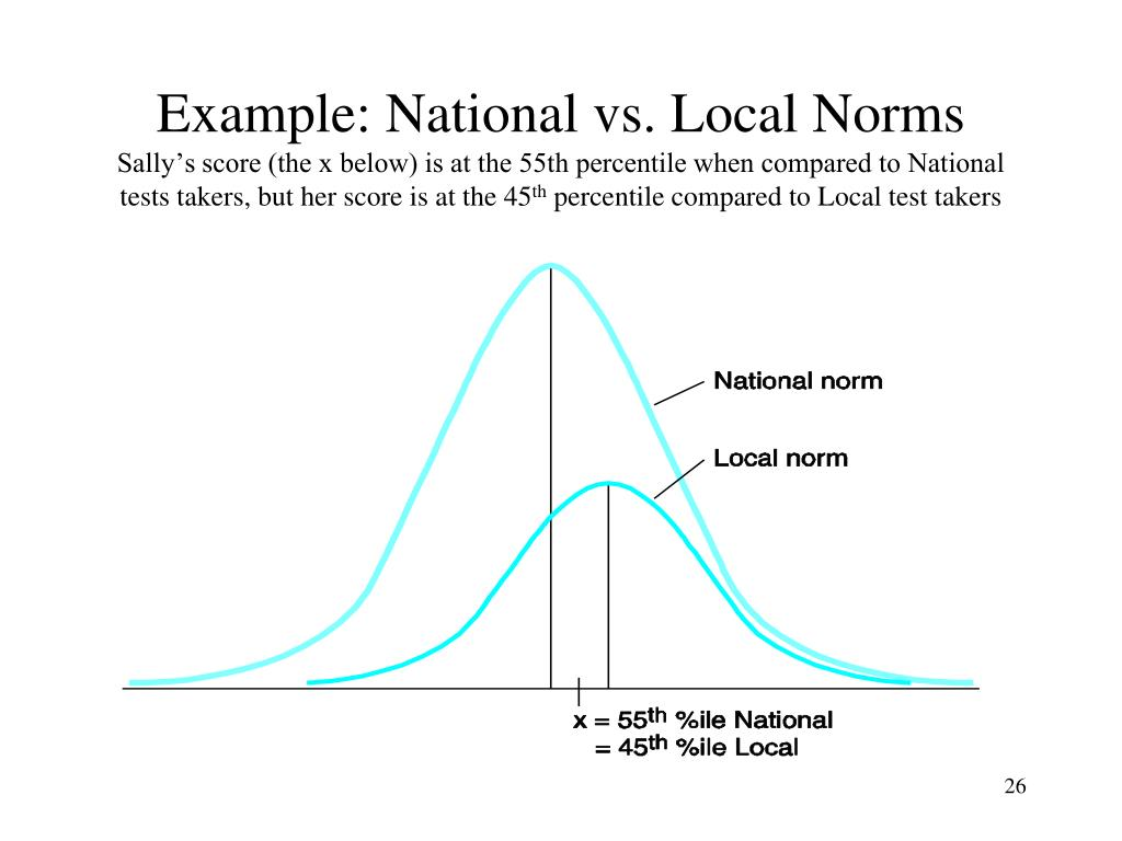 Example: National vs. Local Norms