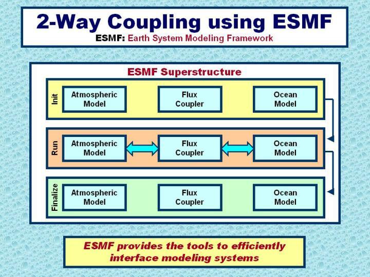 4th  ESMF Community Meeting
