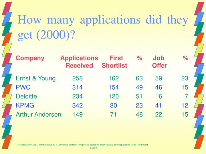 How many applications did they get (2000)?