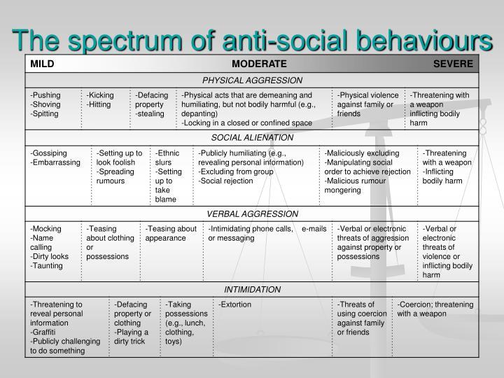 The spectrum of anti-social behaviours