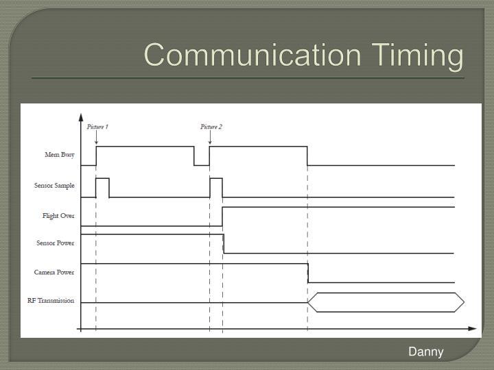 Communication Timing