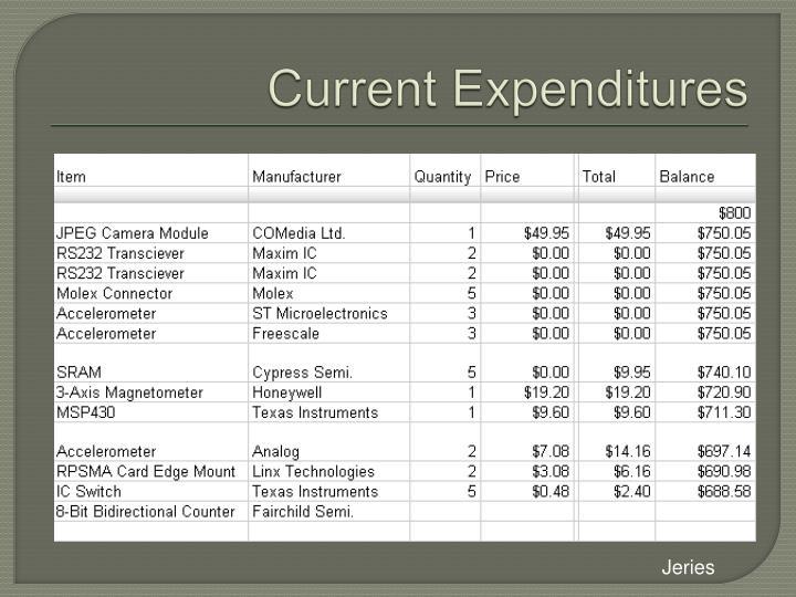 Current Expenditures