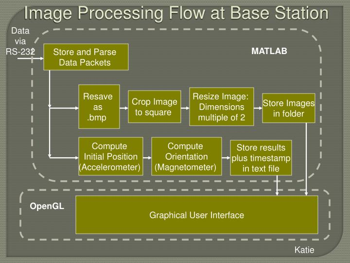 Image Processing Flow at Base Station