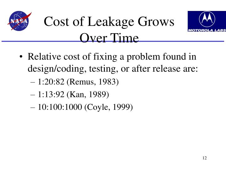 Cost of Leakage Grows