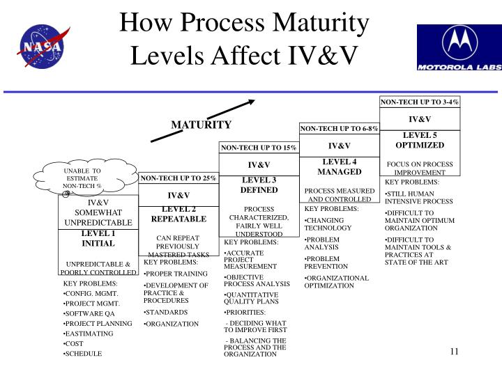 How Process Maturity Levels Affect IV&V