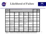 likelihood of failure