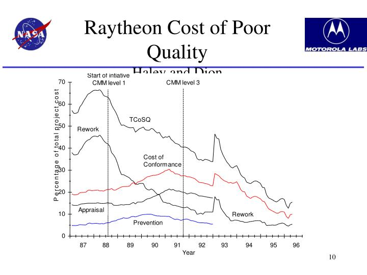 Raytheon Cost of Poor Quality