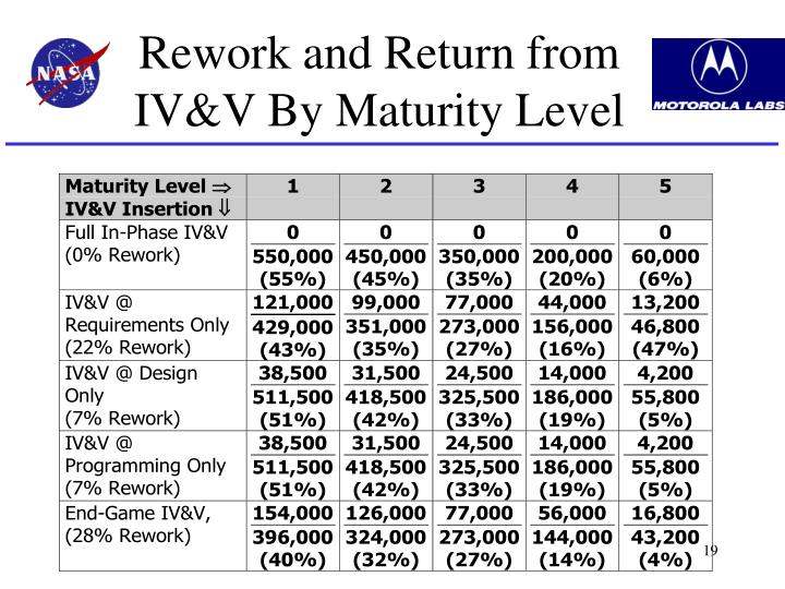 Rework and Return from IV&V By Maturity Level