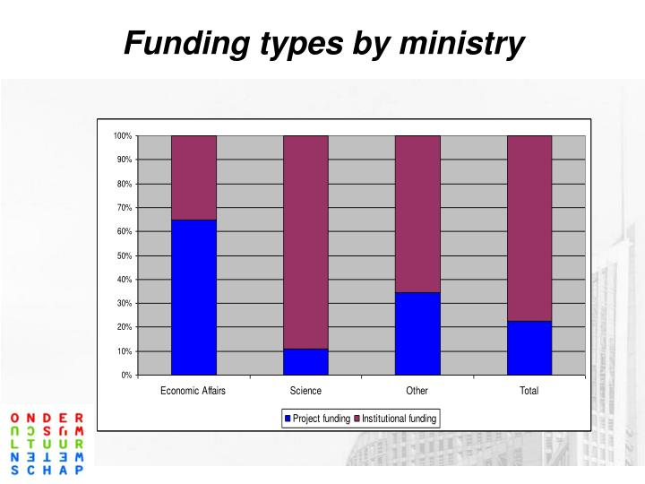Funding types by ministry