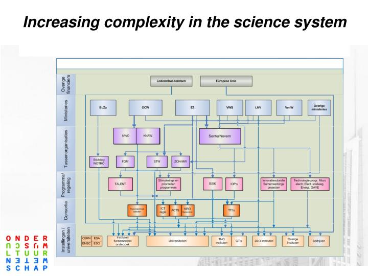 Increasing complexity in the science system