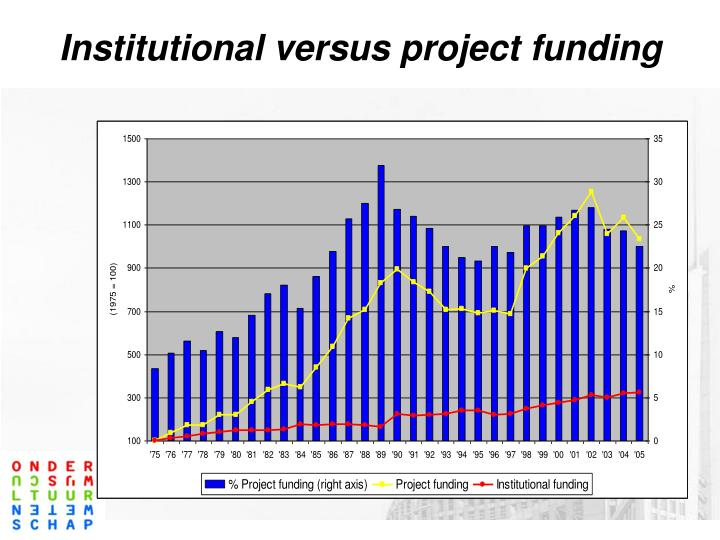 Institutional versus project funding