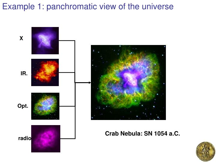 Example 1: panchromatic view of the universe