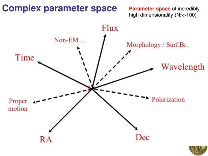 Complex parameter space