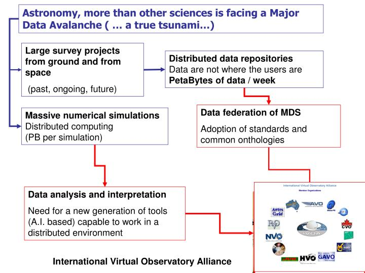 Astronomy, more than other sciences is facing a Major Data Avalanche ( … a true tsunami…)