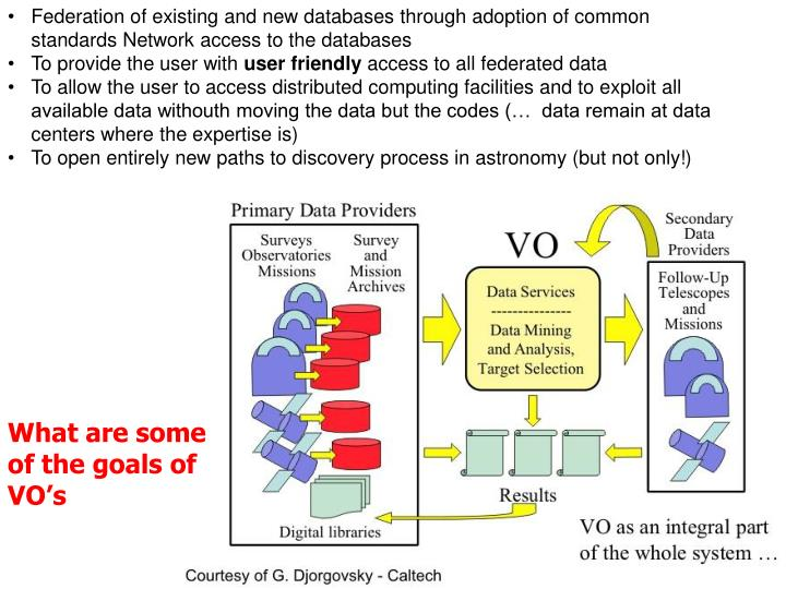 Federation of existing and new databases through adoption of common standards Network access to the databases