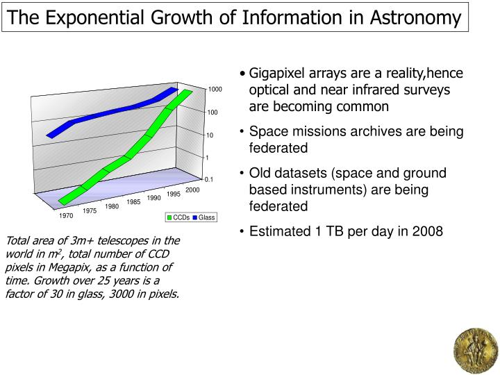 The Exponential Growth of Information in Astronomy