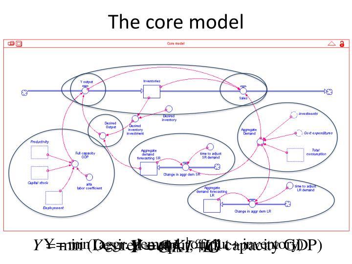 The core model