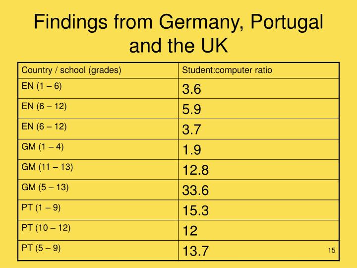 Findings from Germany, Portugal and the UK