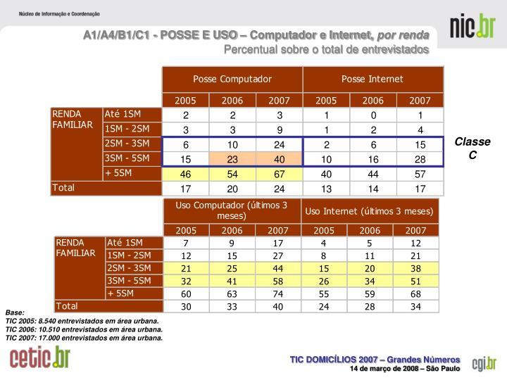 A1/A4/B1/C1 - POSSE E USO – Computador e Internet,