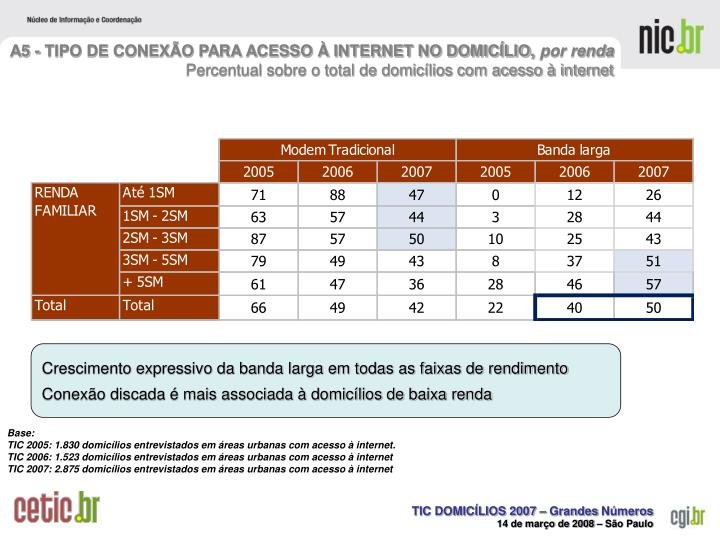 A5 - TIPO DE CONEXÃO PARA ACESSO À INTERNET NO DOMICÍLIO,