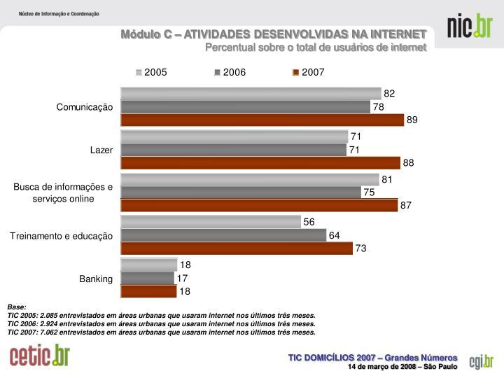 Módulo C – ATIVIDADES DESENVOLVIDAS NA INTERNET