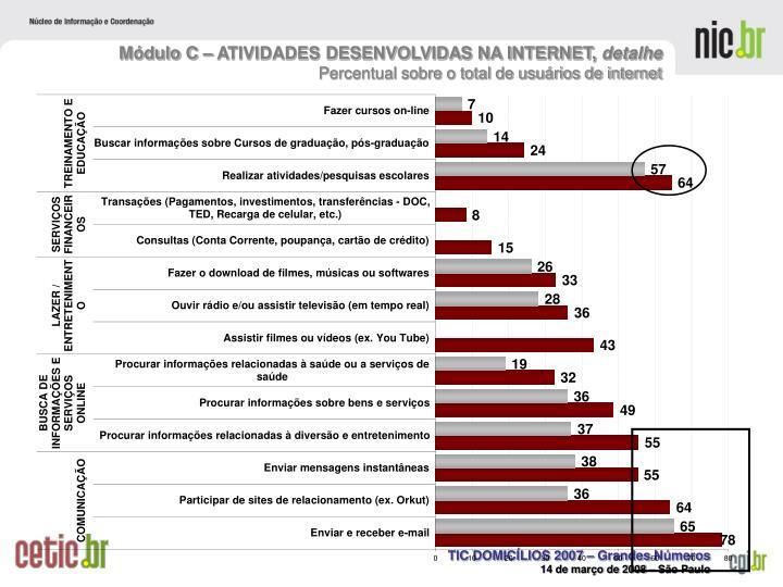 Módulo C – ATIVIDADES DESENVOLVIDAS NA INTERNET,
