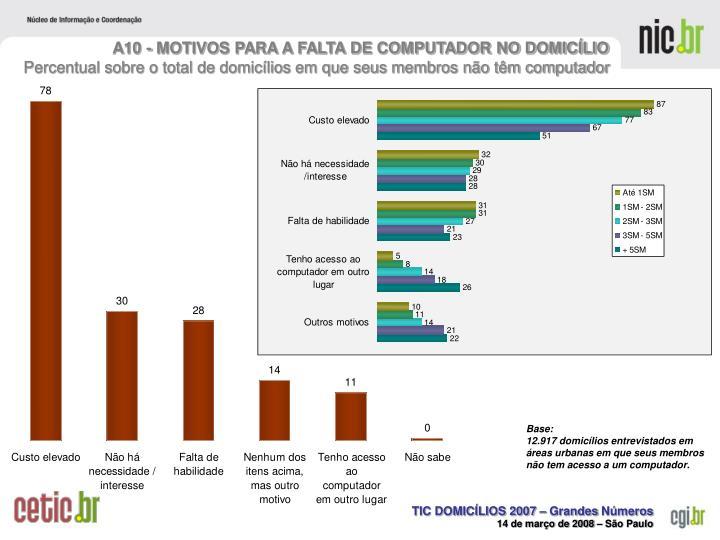 A10 - MOTIVOS PARA A FALTA DE COMPUTADOR NO DOMICÍLIO