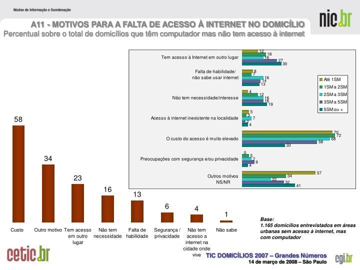 A11 - MOTIVOS PARA A FALTA DE ACESSO À INTERNET NO DOMICÍLIO
