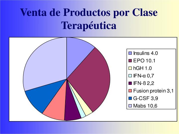 Venta de Productos por Clase Terapéutica
