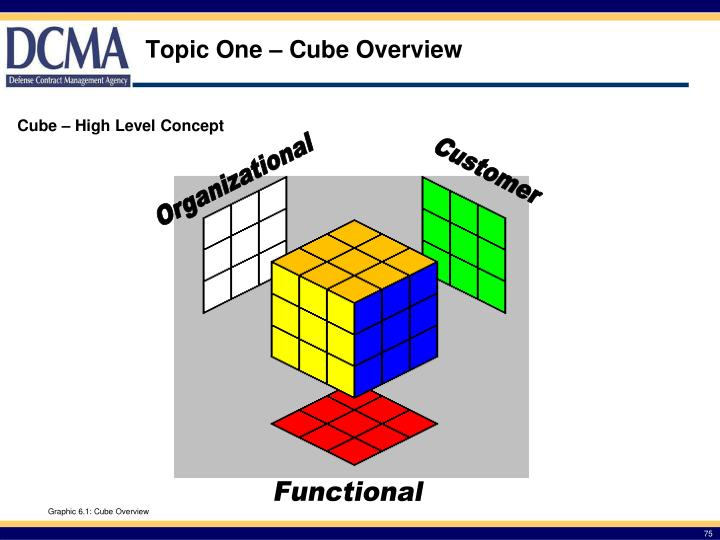 Topic One – Cube Overview