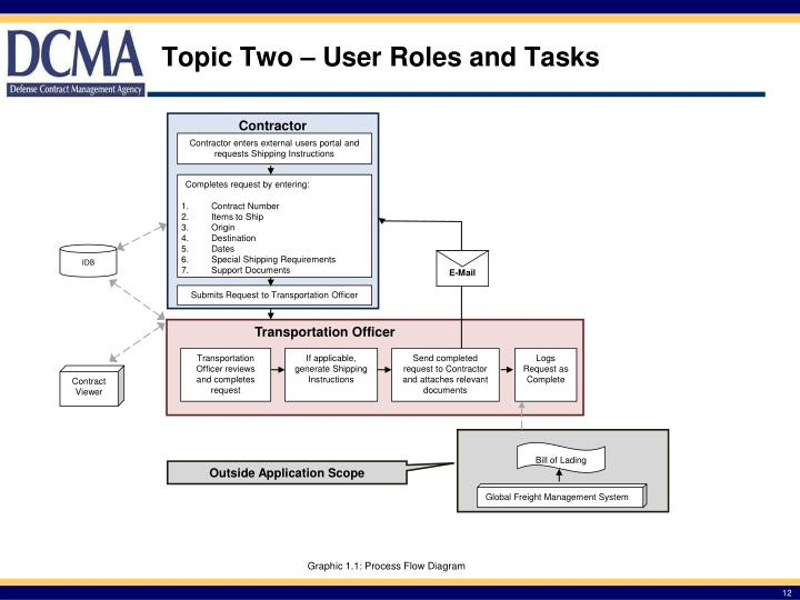 Topic Two – User Roles and Tasks