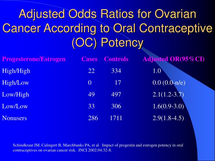 Adjusted Odds Ratios for Ovarian Cancer According to Oral Contraceptive (OC) Potency