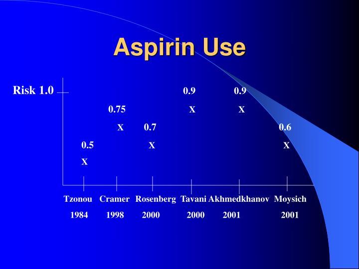 Aspirin Use