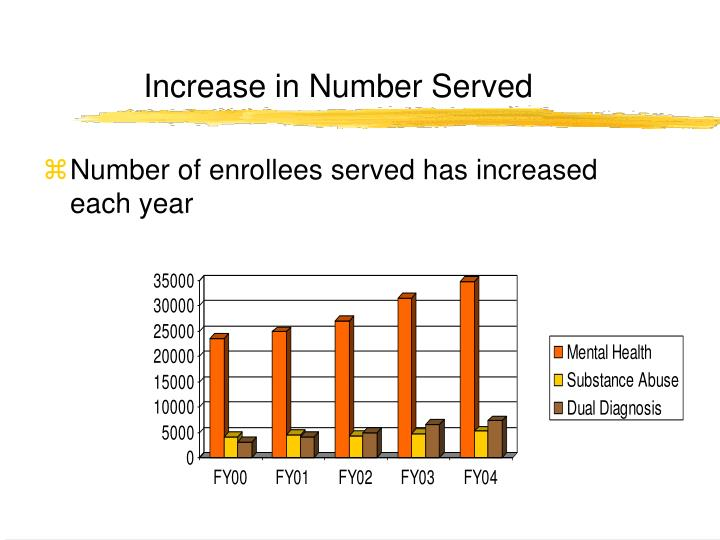 Increase in Number Served